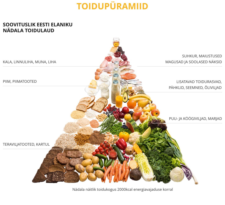 tervislik toitumis- ja kaalulangusturg rasva kadu 4 paeva jooksul