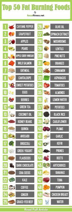 natural fat burner foods loetelu parim kaalulangus toitumisspetsialistlik nyc