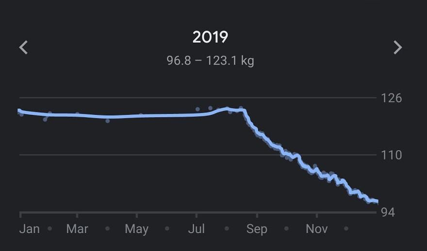 kui palju rasvakahjustuse veepaberit 7 naela rasva kadu